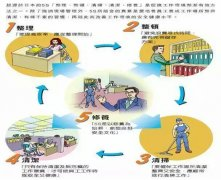 车间管理:生产现场管理方法